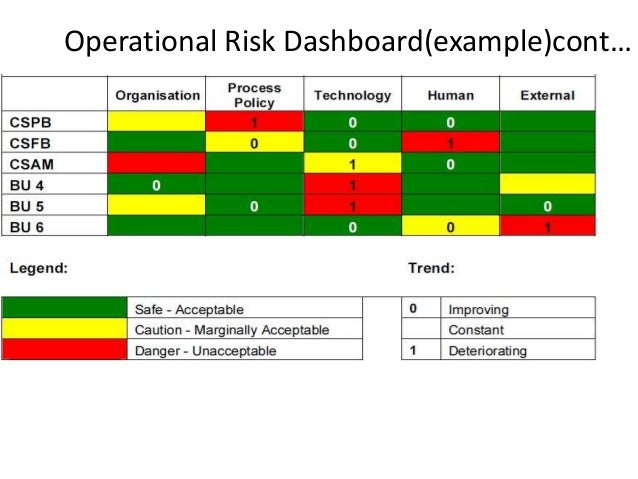 Risk management ppt 111p training module for Operational risk assessment template