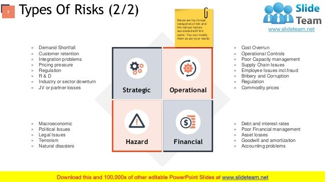 Risk Management Process And Procedures PowerPoint