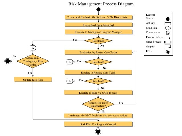 risk management process diagram Clifford Gray Risk Management Process Flow Diagram risk management process diagram escalate to pmt via oob processunresolved issue identifiedevaluation by project core teamrisk plan tracking and controlesc