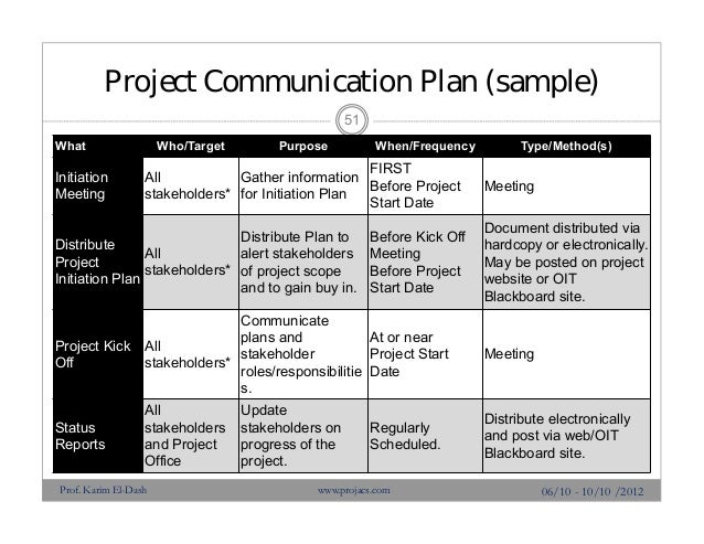 example of communication plan in project management - Khafre