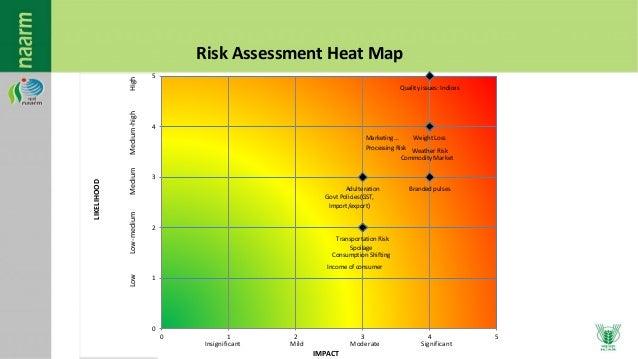 Risk Assessment Heat Map Template – HD Wallpapers
