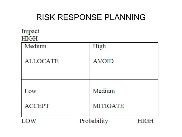 risk management response plan The risk management plan describes how risk management will be structured and performed on the project to ensure risk are being managed and plan a risk response.
