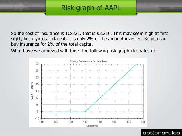 Options risk management strategies