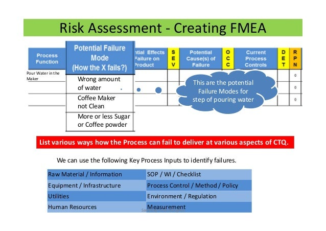 Risk management using FMEA in pharma