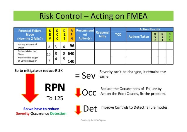 Risk Management Using Fmea In Pharma on fmea 3