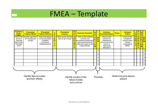 risk management using fmea in pharma. Black Bedroom Furniture Sets. Home Design Ideas