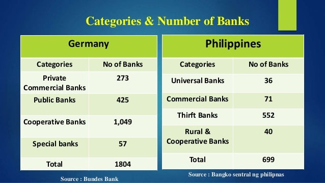 a brief comparison of banking system And rationalisation of the entire banking industry competition in the   competition is less obvious (for a summary discussion, see canoy et al, 2001,  and bikker.