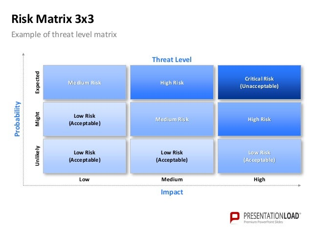 powerpoint risk matrix template, Powerpoint templates