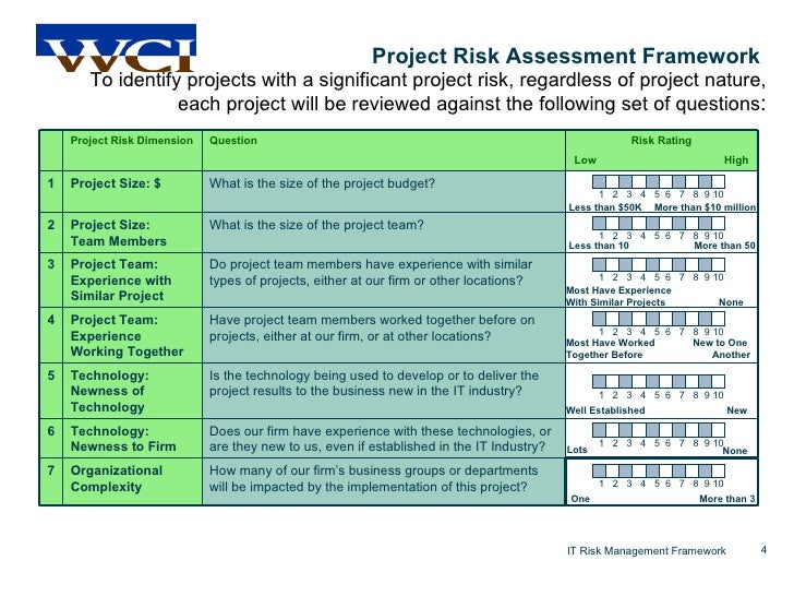 A Framework For Managing Project Risk