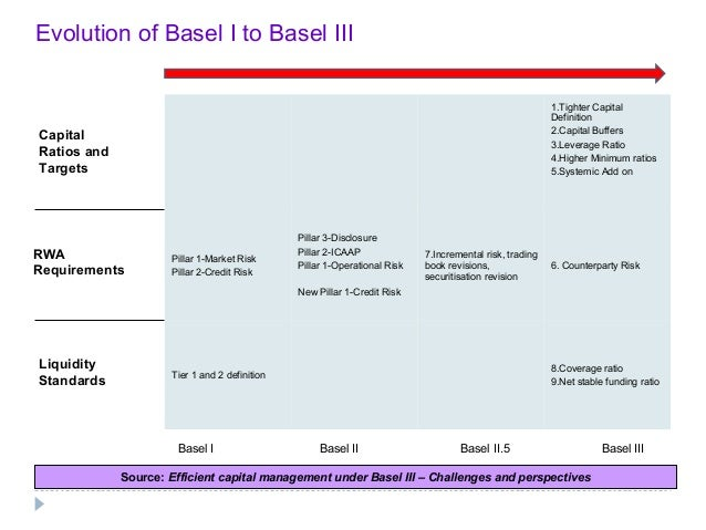 basel 3 norms in india pdf