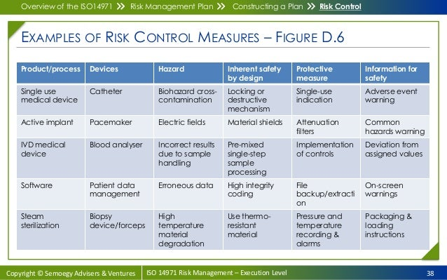 Iso14971 medical device risk management course e learning examples of risk pronofoot35fo Images