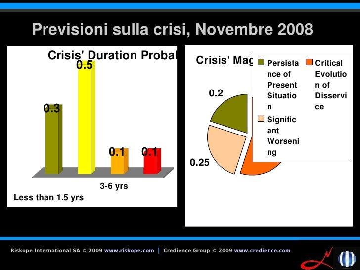 Previsionisullacrisi,Novembre2008             Crisis'DurationProbabilities                                        Cr...