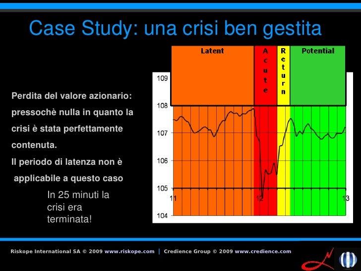 CaseStudy:unacrisibengestita   Perditadelvaloreazionario: pressochènullainquantola crisièstataperfettament...