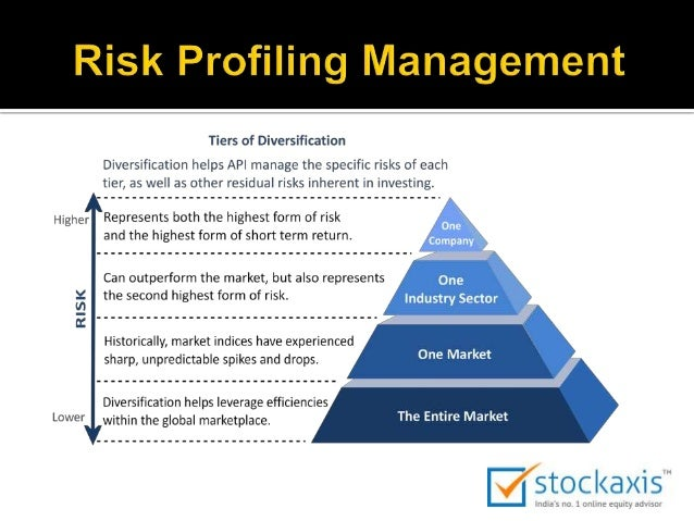 risk profiling The investor questionnaire suggests an asset allocation based on your answers to questions about your investment objectives and experience, time horizon, risk tolerance, and financial situation as your financial circumstances or goals change, it may be helpful to complete the questionnaire again and reallocate the investments in your portfolio.