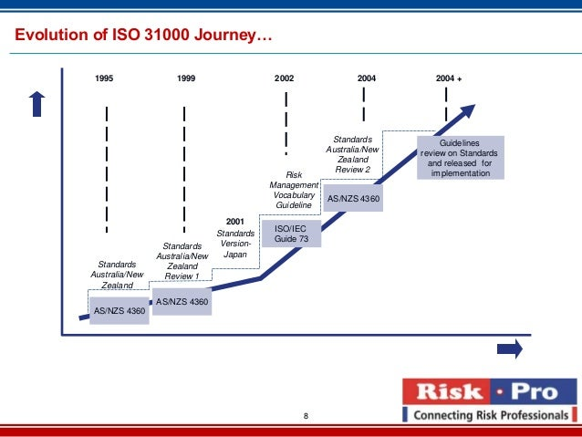 iso guide 73 2009 risk management vocabulary rh karaikudi info iso guide 73 pdf iso guide 73 2009 pdf