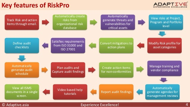 risk management systems Course management systems introduction technical tips pedagogical tips  resources introduction a course management system (cms) is a collection of.