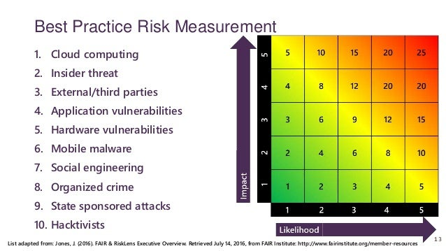 information security & risk metrics pdf