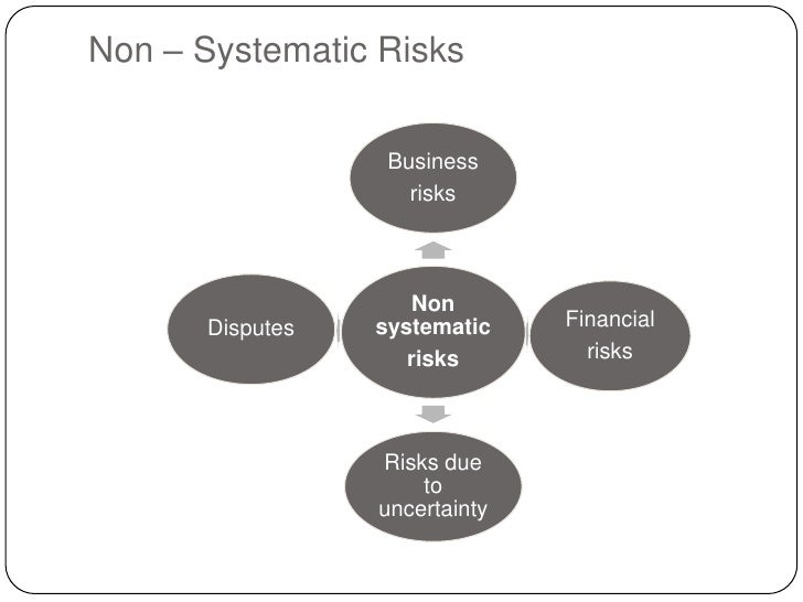 risk and return relationship analysis