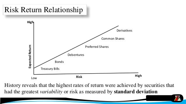risk return In the article on portfolio theory, we saw that the motivation behind the establishment of a portfolio is that risk (the bad) can be reduced without a consequential reduction in return (the good) this was mathematically evident when the portfolios' expected return was equal to the weighted average.