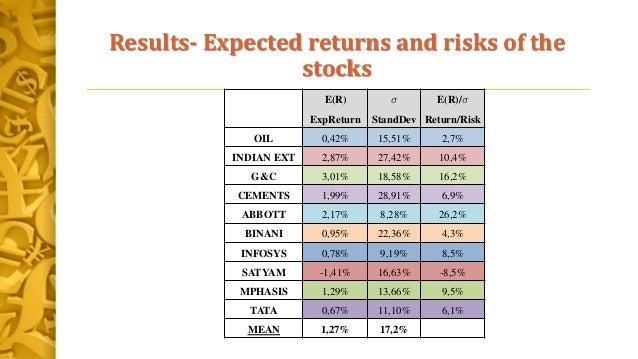 Results- Expected returns and risks of the stocks E(R) ExpReturn 𝜎 StandDev E(R)/𝜎 Return/Risk OIL 0,42% 15,51% 2,7% INDIA...