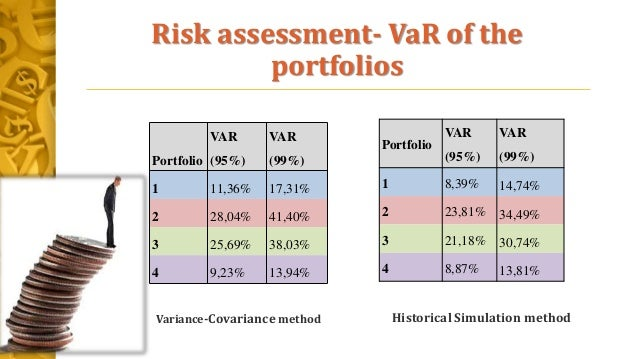 Risk assessment- VaR of the portfolios Portfolio VAR (95%) VAR (99%) 1 11,36% 17,31% 2 28,04% 41,40% 3 25,69% 38,03% 4 9,2...