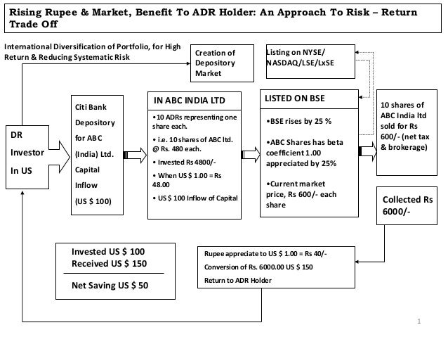 Rising Rupee & Market, Benefit To ADR Holder: An Approach To Risk – Return Trade Off International Diversification of Port...
