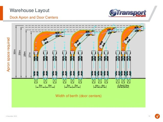 Risks Associated With Warehouse Design And Process Flow