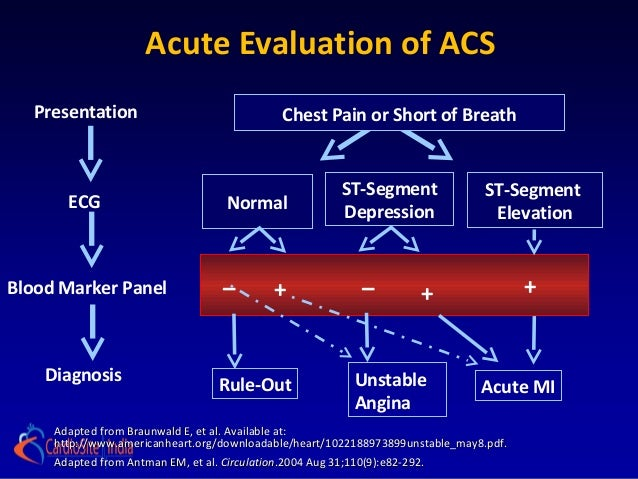 ESC Guidelines for the management of acute coronary syndromes in ...