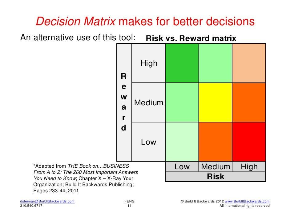 Decision Matrix makes for better decisionsAn alternative use of this tool:                       Risk vs. Reward matrix   ...