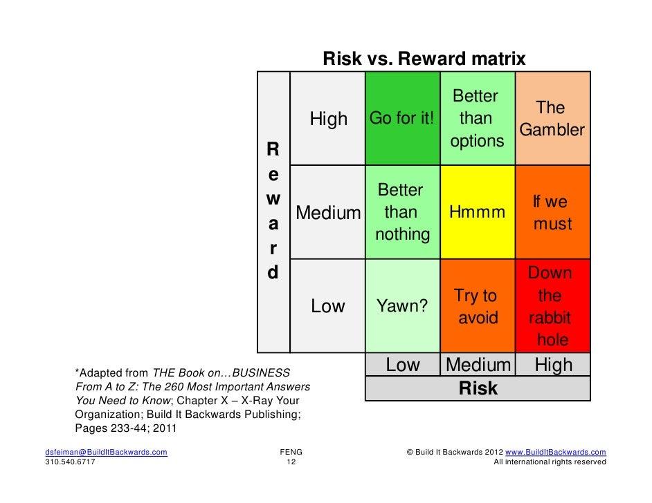 Risk vs. Reward matrix                                                                       Better                       ...