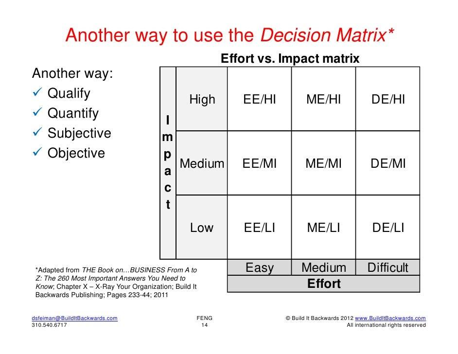 Another way to use the Decision Matrix*                                                          Effort vs. Impact matrixA...