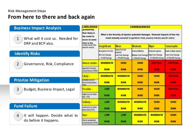 From here to there and back again Risk Management Steps 1 Business Impact Analysis What will it cost us. Needed for DRP an...