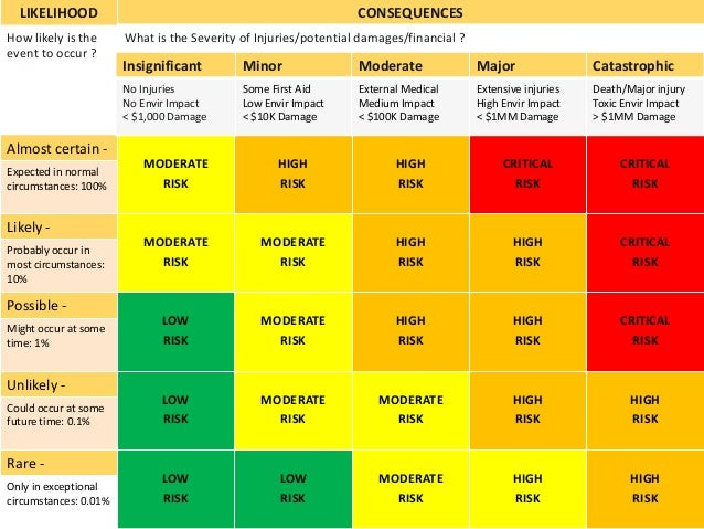 LIKELIHOOD CONSEQUENCES How likely is the event to occur ? What is the Severity of Injuries/potential damages/financial ? ...