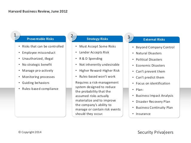 © Copyright 2014 Security Priva(eers Harvard Business Review, June 2012 Preventable Risks • Risks that can be controlled •...