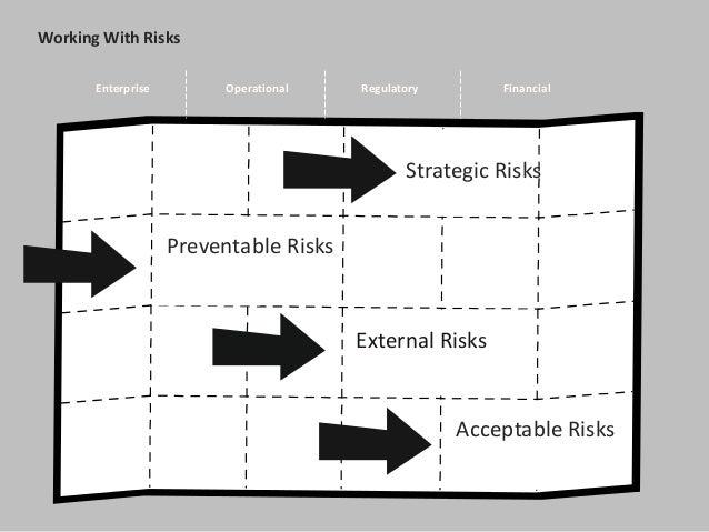 Working With Risks Enterprise Operational Regulatory Financial Strategic Risks Preventable Risks External Risks Acceptable...