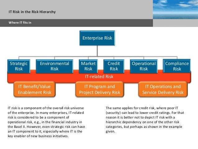 Sub headline AGENDAWorking with Risks COBIT 5 for Risk