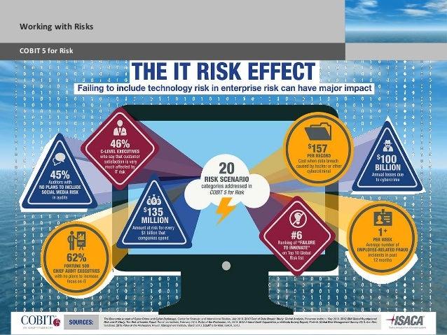 Sub headline AGENDAIT Risk Frameworks NIST 800-37