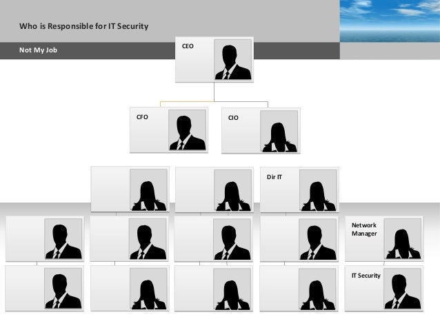 Sub headline AGENDAWho is Responsible for IT Security Not My Job CFO IT Security Network Manager CIO Dir IT CEO