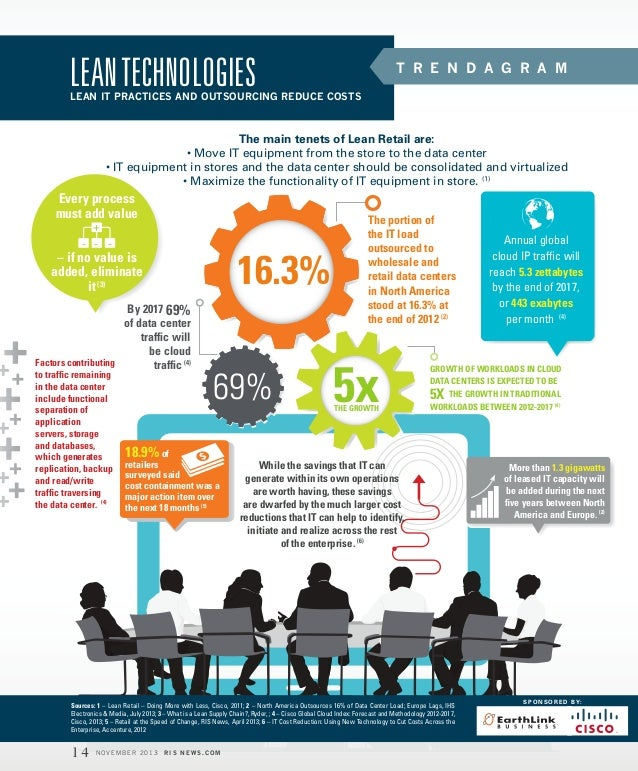 Lean technologies  T r e n d a g r a m  Lean IT practices and outsourcing reduce costs  The main tenets of Lean Retail are...