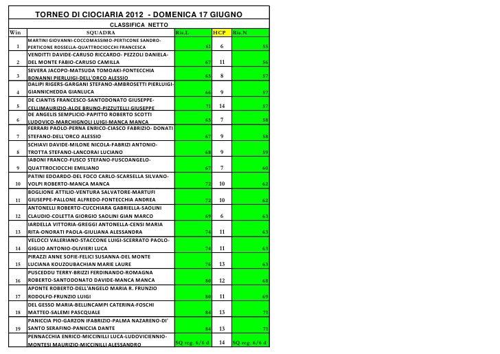 TORNEO DI CIOCIARIA 2012 - DOMENICA 17 GIUGNO                                 CLASSIFICA NETTOWin                        S...