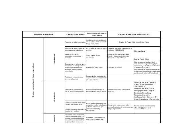 Estrategias de Aprendizaje Contribución del Maestro Actividades a implementar en el proyecto Entornos de aprendizaje media...
