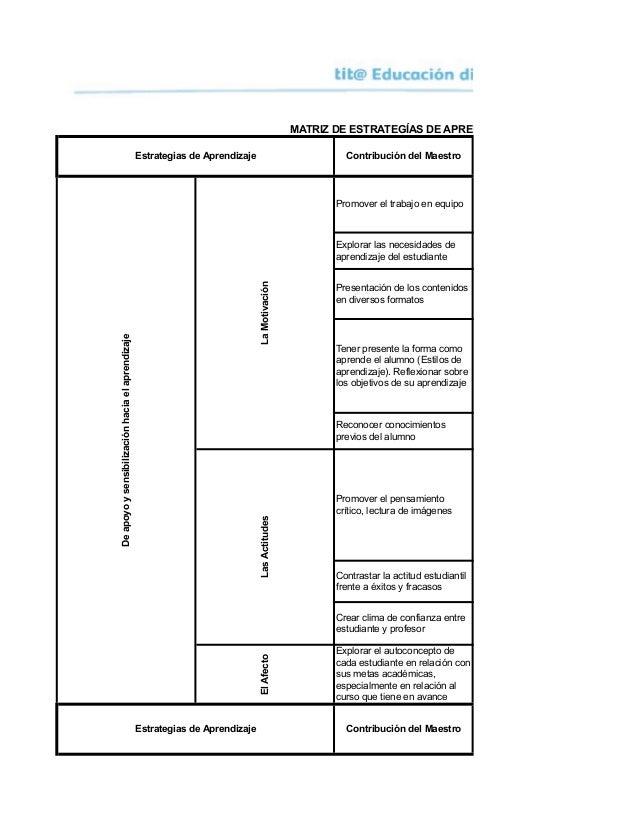 Contribución del Maestro Promover el trabajo en equipo Explorar las necesidades de aprendizaje del estudiante Presentación...