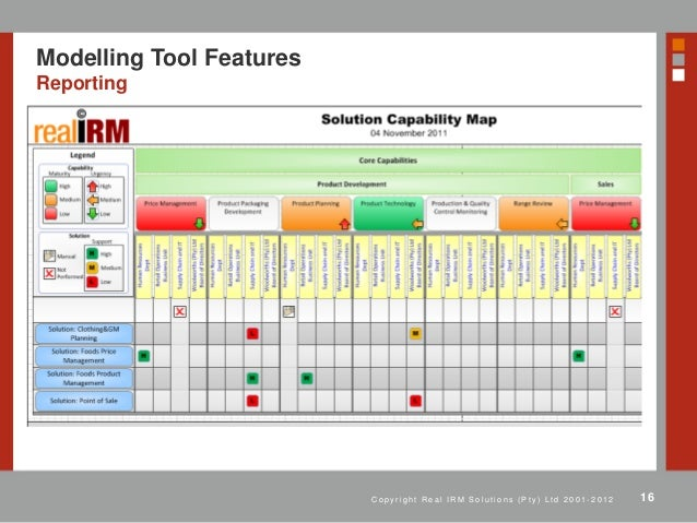 The use of modelling tools for enterprise architecture for Tools for enterprise architecture