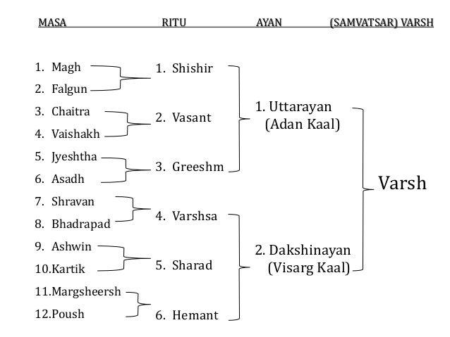 Ritucharya