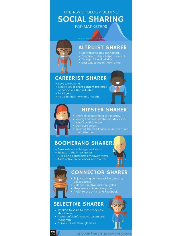 Rival IQ - The Psychology Behind Social Sharing Infographic