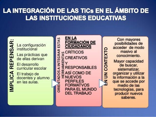 IMPLICAREPENSAR: La configuración institucional Las prácticas que de ellas derivan El desarrollo curricular escolar El tra...