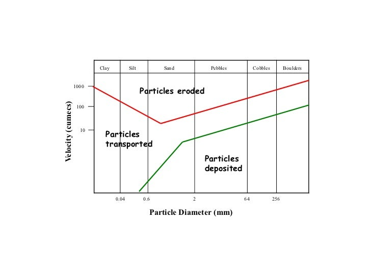 River transportation hjulstrom curve particles eroded particles deposited particles transported ccuart Images