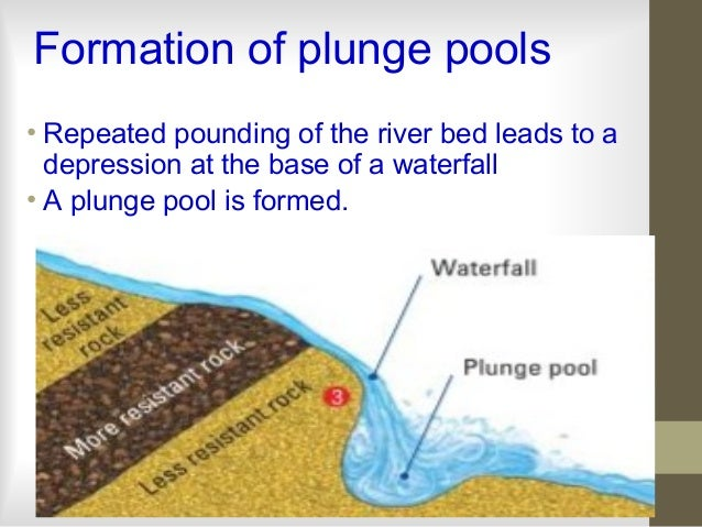 7 Formation Of Plunge Pools