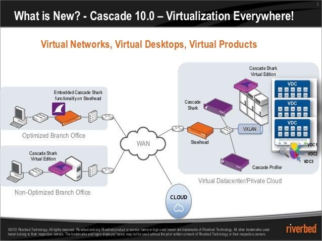 2    What is New? - Cascade 10.0 – Virtualization Everywhere!                       Virtual Networks, Virtual Desktops, Vi...