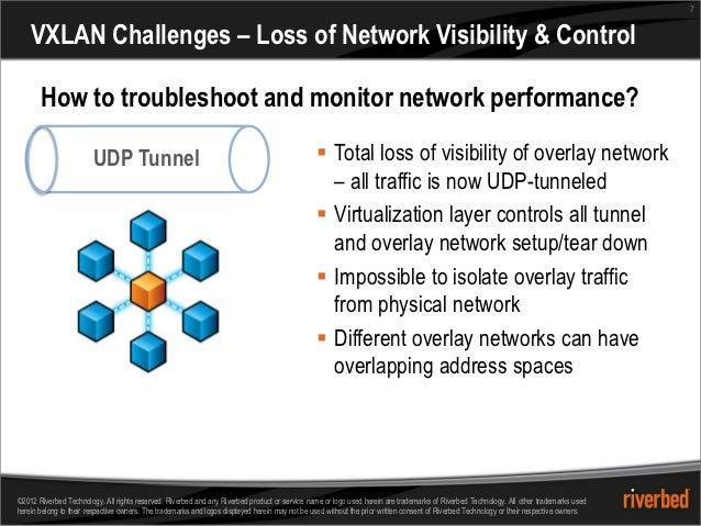 7    VXLAN Challenges – Loss of Network Visibility & Control       How to troubleshoot and monitor network performance?   ...